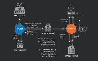 VPNFilter Botnet Nearing 500,000 Units Strong